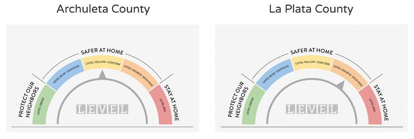 Current COVID Status in Archuleta and La Plata Counties